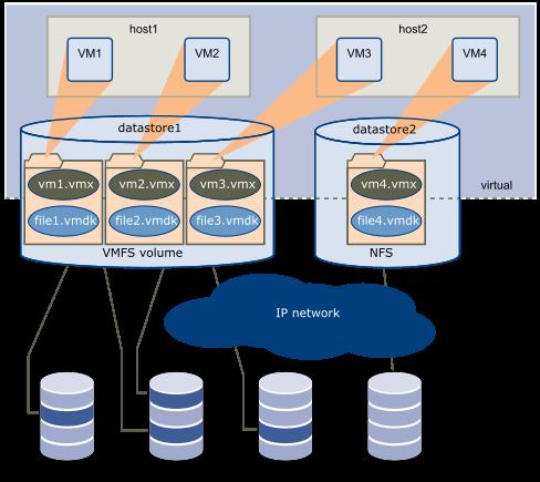 vmware-storage