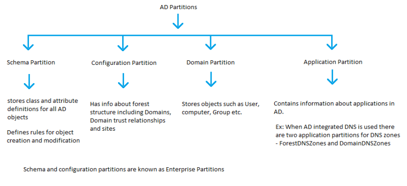 ad-partitions1