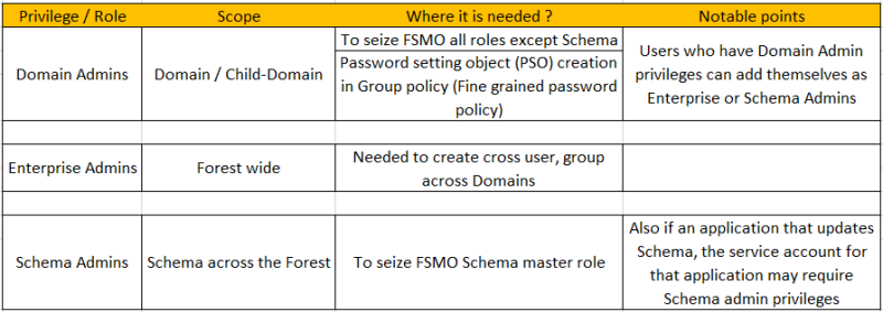 domain-enterprise-schema-admins