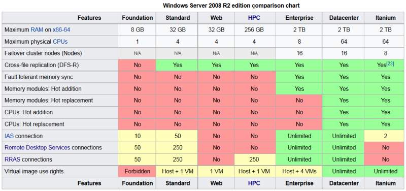 windows-2008-r2-edition-comparison