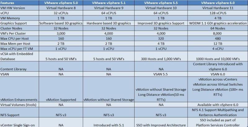 difference-between-vsphere-5-05-1-5-5-6-0