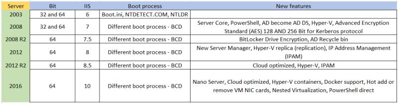 server-comparison-03-to-16