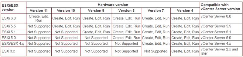vm-hardware-version