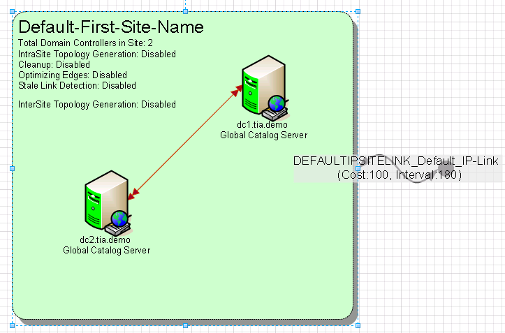Microsoft Active Directory Topology Diagrammer