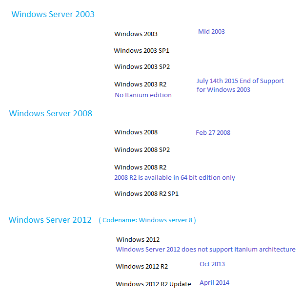 Windows server timelines