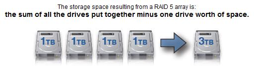 RAID 5 storage