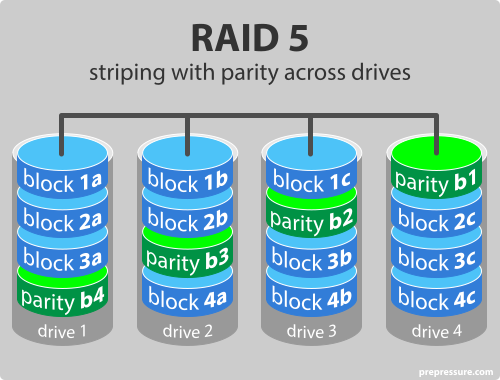 raid-level-5-striping-with-parity