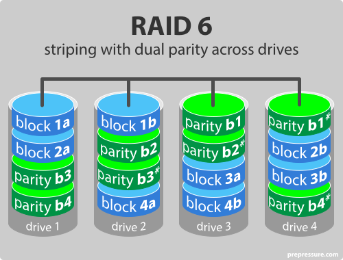 raid-level-6-striping-with-dual-parity