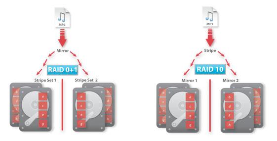 RAID10ExampleImage.jpg