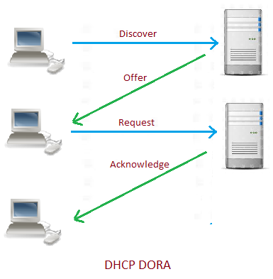 change ip assigned by dhcp