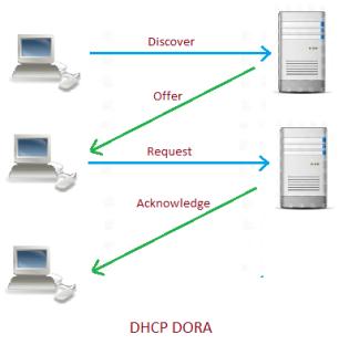 DHCP DORA