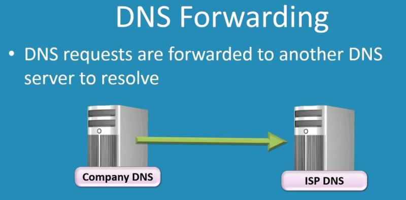 dns-forwarding-1