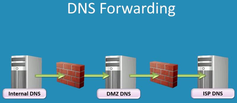 dns-forwarding-2