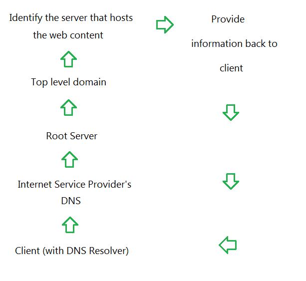 dns-or-internet