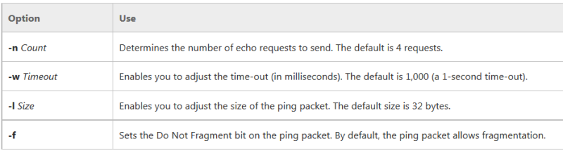 ping options